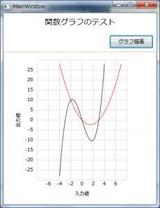 関数グラフ表示の例