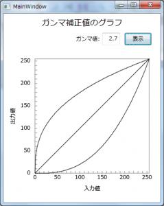 ガンマ値関数グラフ